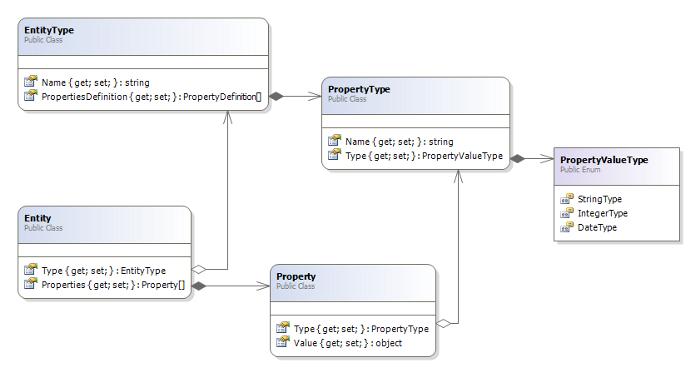 UML Adaptive Object Modeling